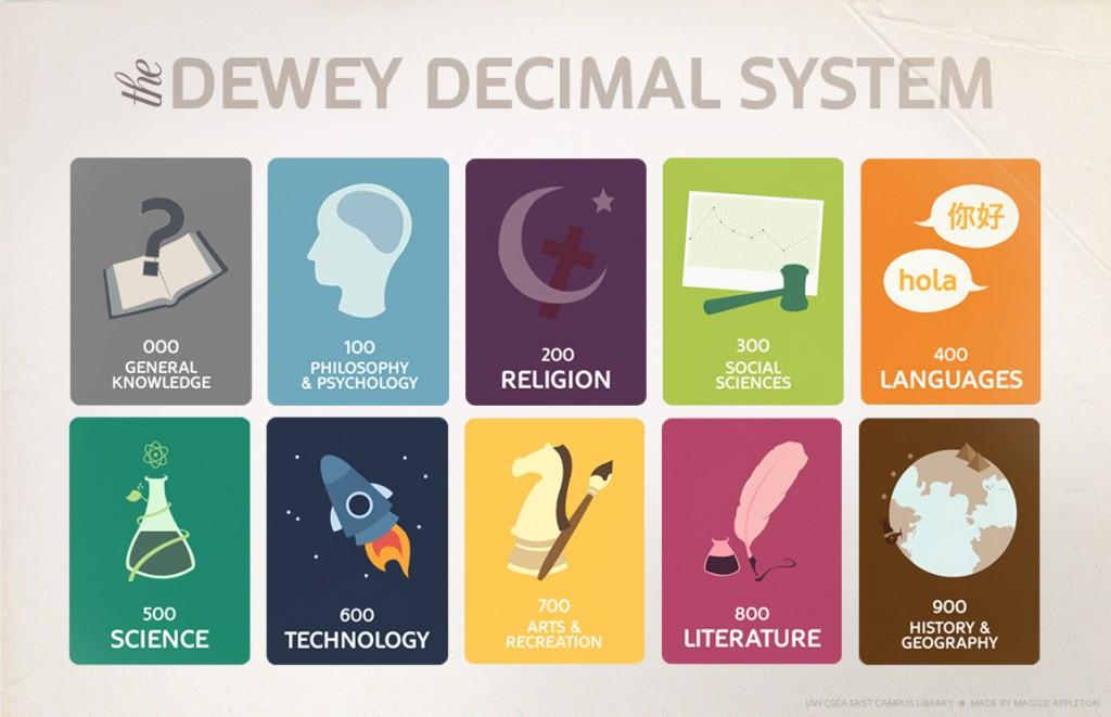 Deweycategoriesgraphic